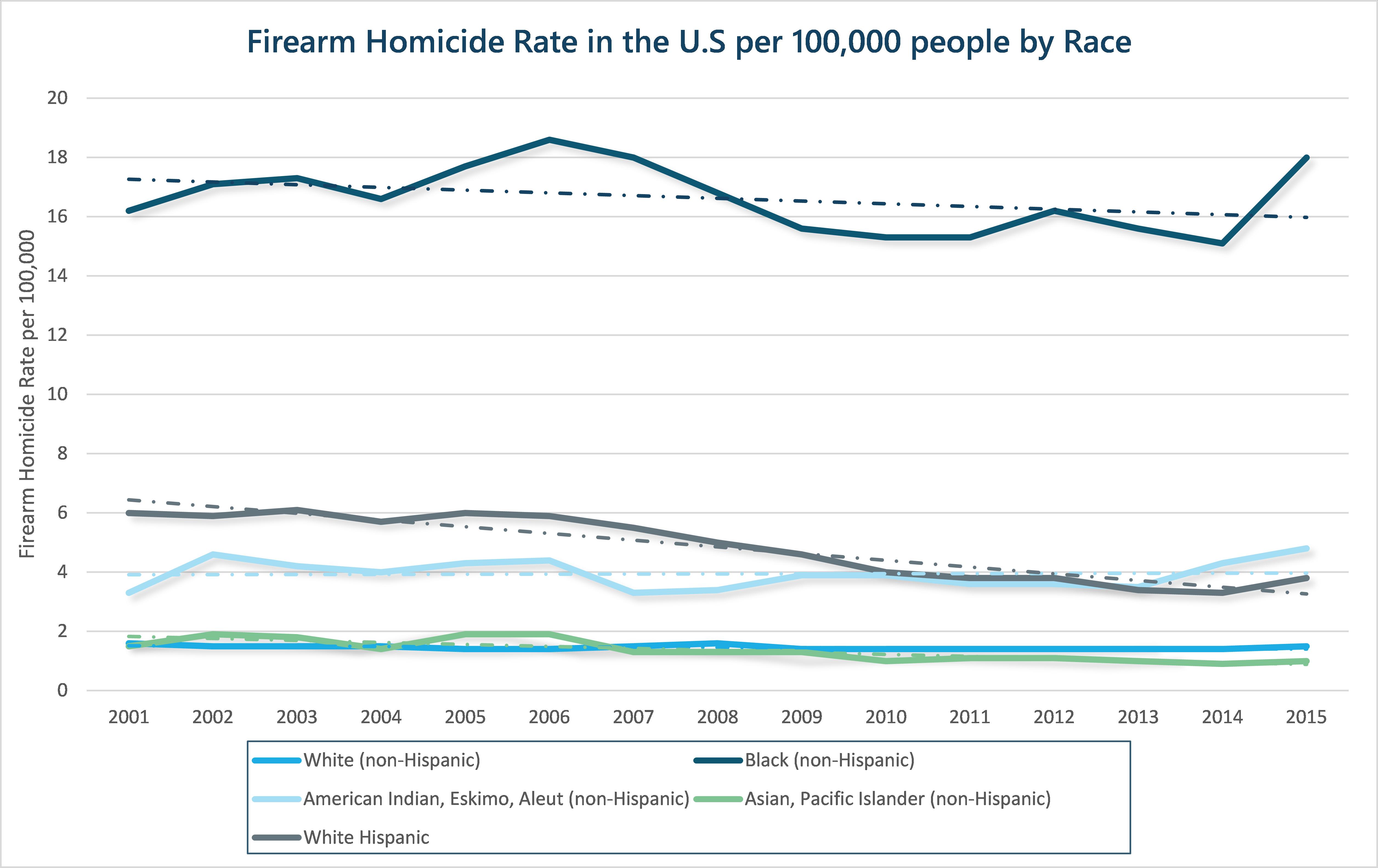 Firearm homicide rate - breakdown