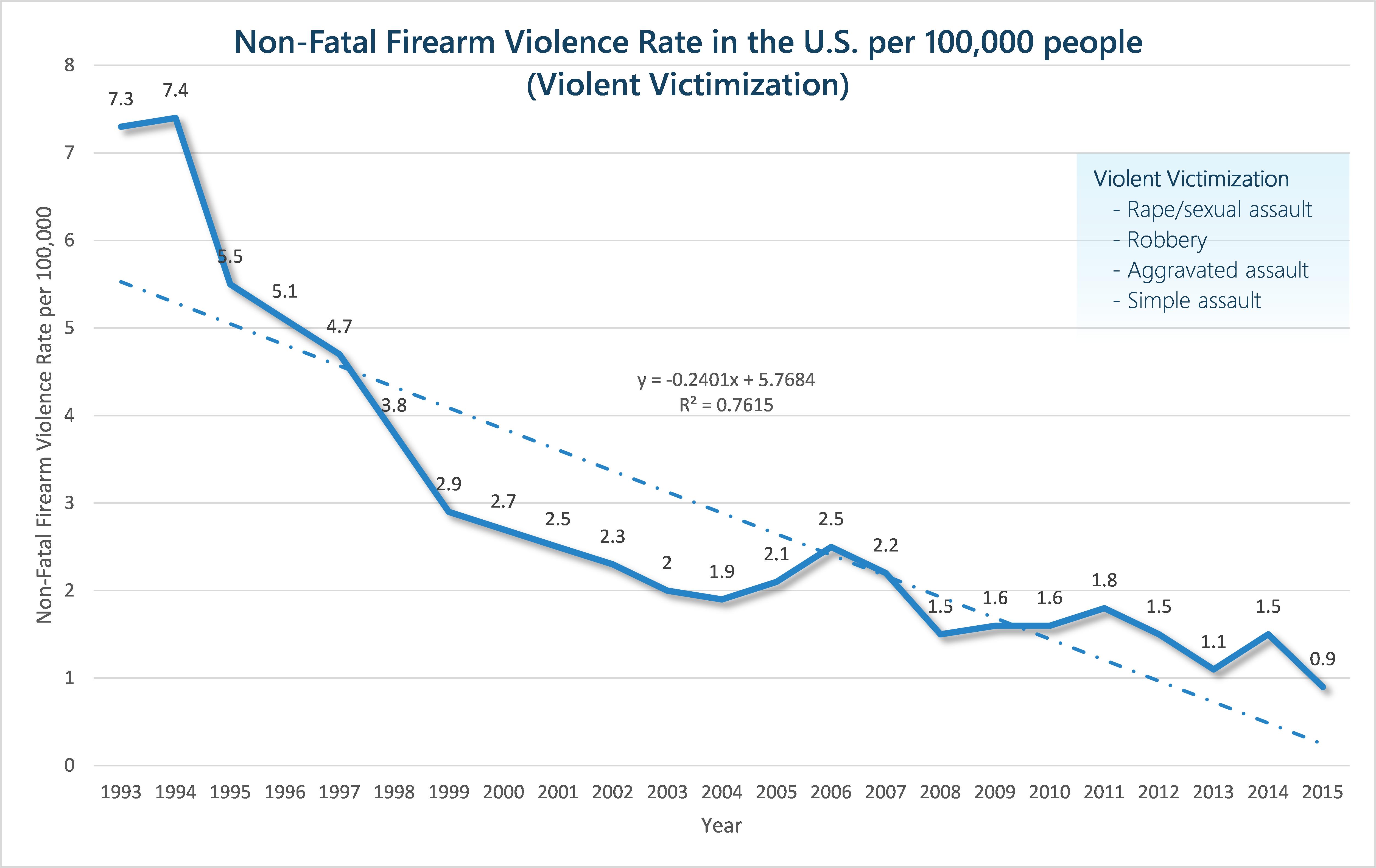 firearm_non_fatal_victimization_rate