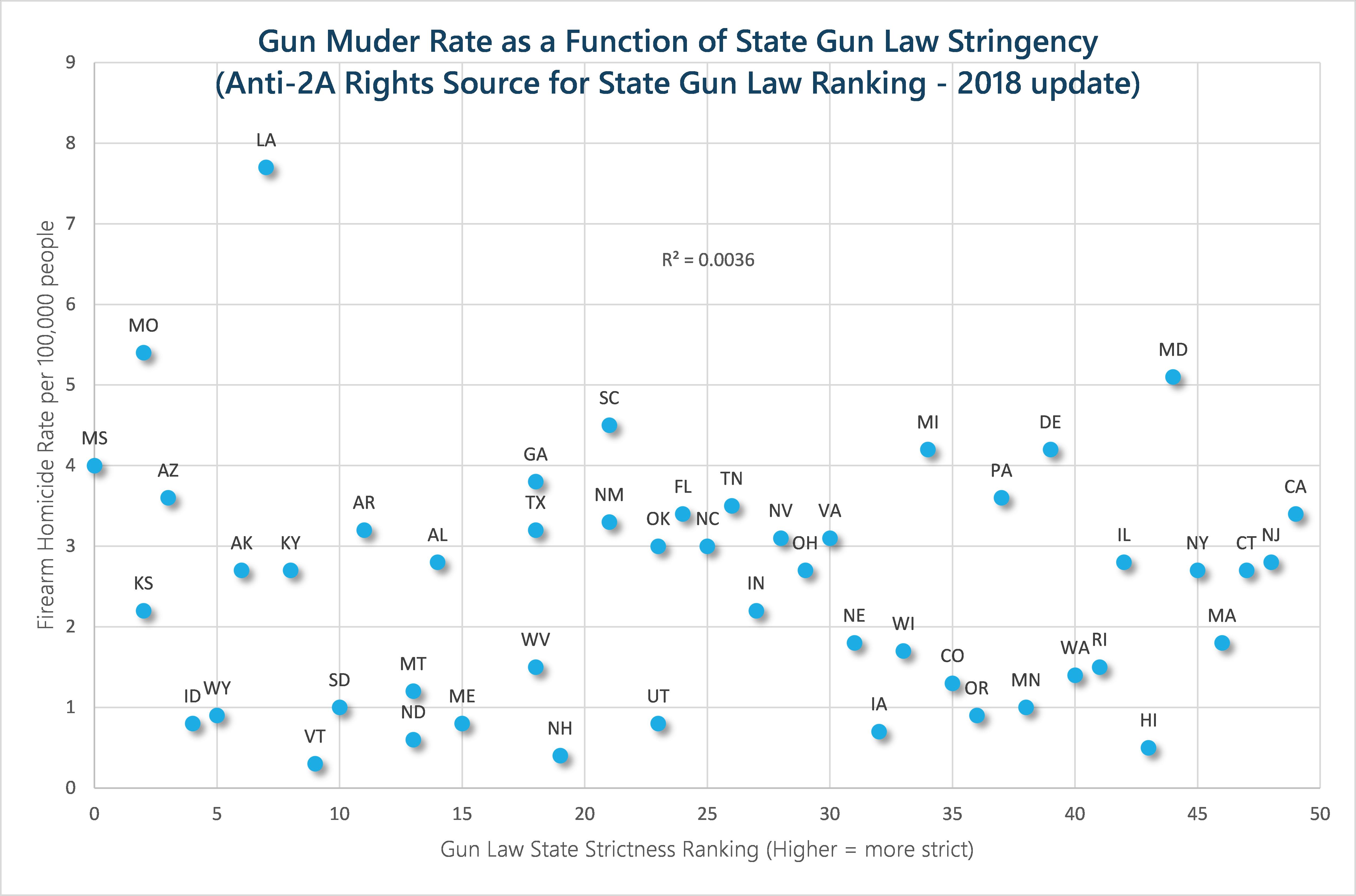 gun_murders_and_laws_by_state_anti_gun_2018