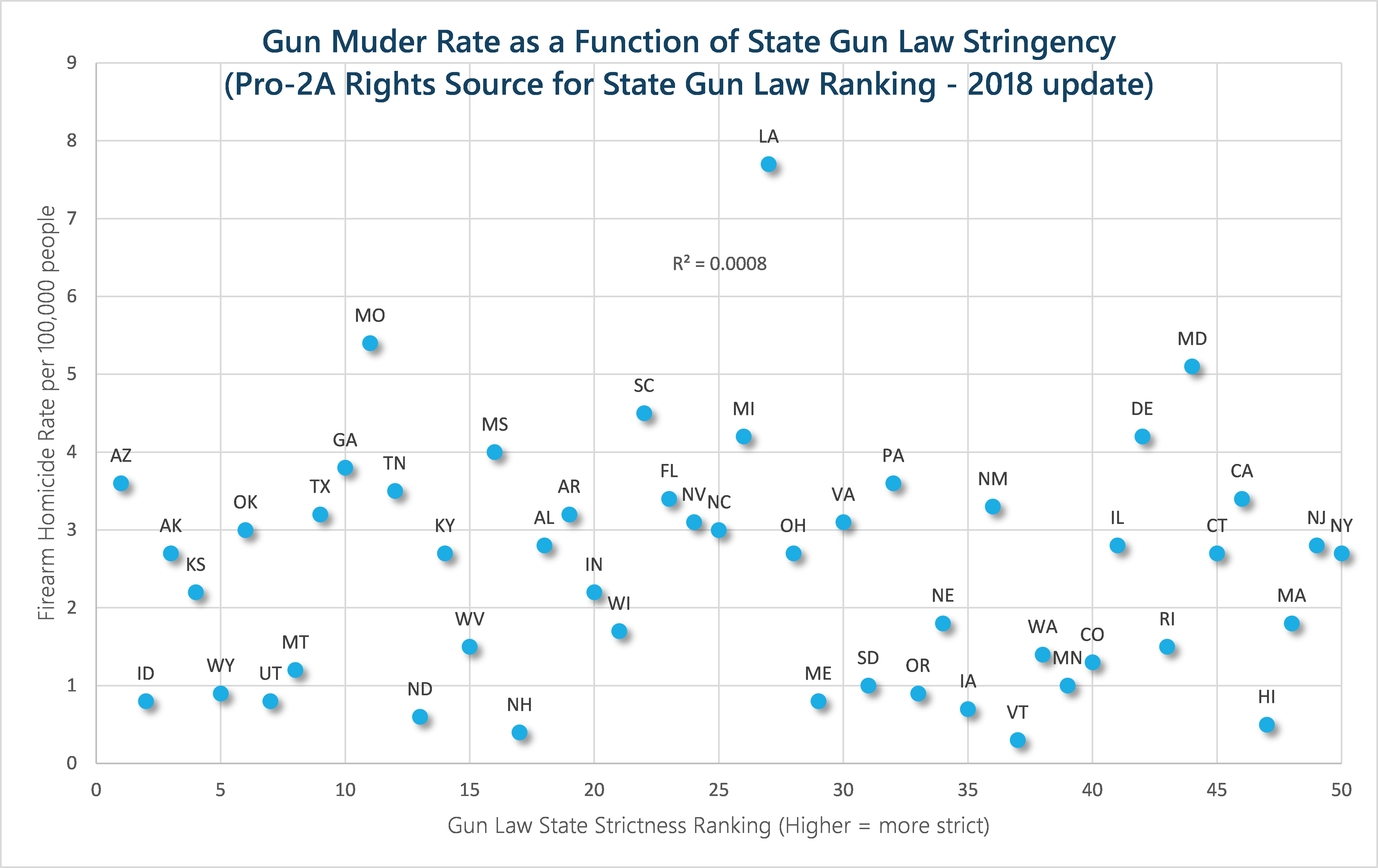 gun_murders_and_laws_by_state_pro_gun_2018